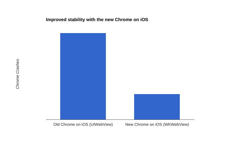 Chrome ios improved