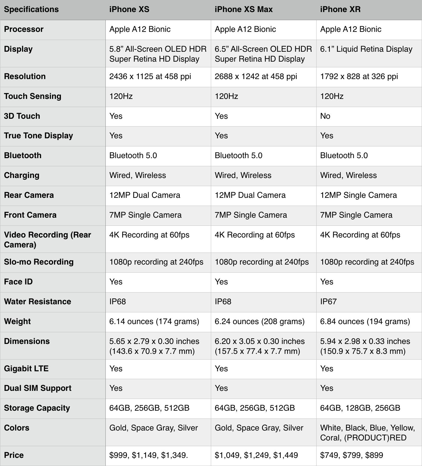 iPhone XS vs  iPhone XS Max vs  iPhone XR: Specs Comparison
