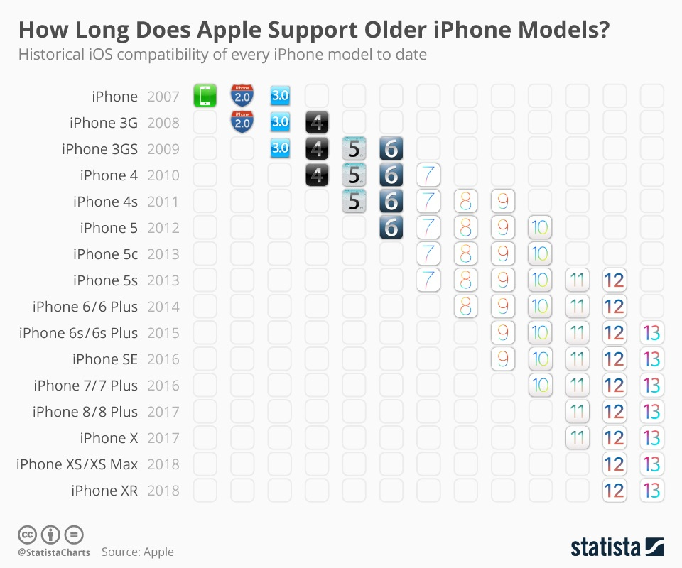 Interesting Chart Shows How Long Apple Supports Older