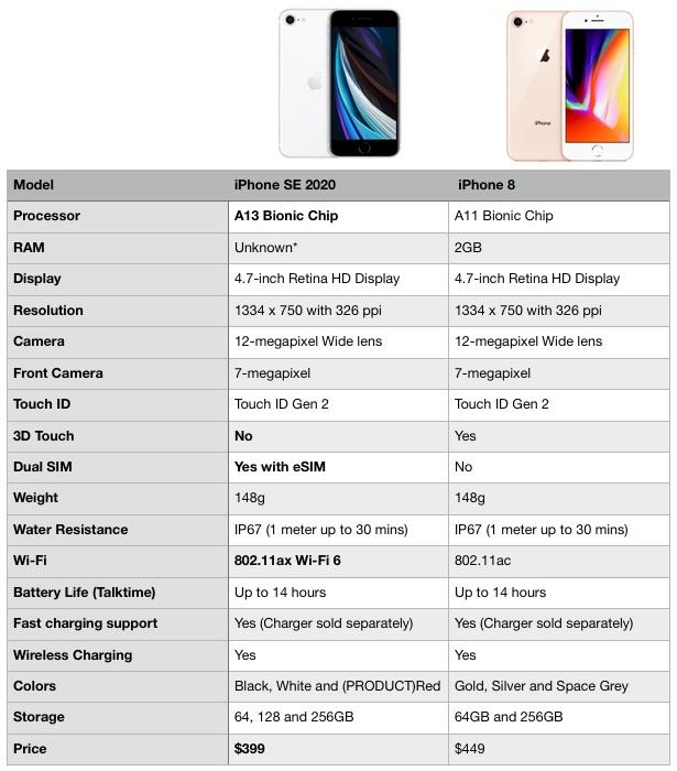iPhone SE vs iPhone 8 Specs Comparison